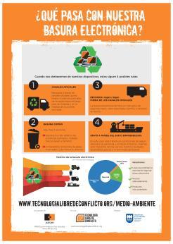 ¿Qué pasa con nuestra basura electrónica?